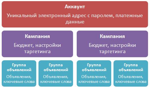 Структура аккаунта AdWords — схема аккаунта AdWords