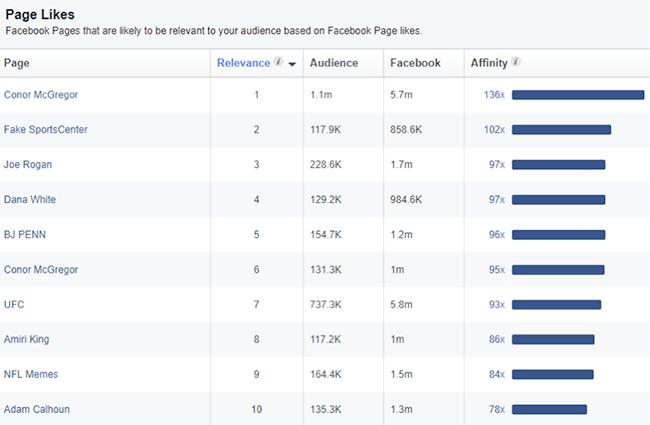 Коэффициент релевантности Facebook – интересы фанатов Макгрегора