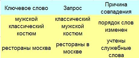 Точное соответствие в AdWords - примеры разного порядка слов в запросе