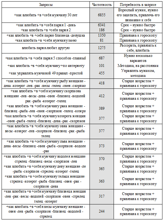 Кейс Лилии Родник – семантика для сегмента Виктория Клочкова