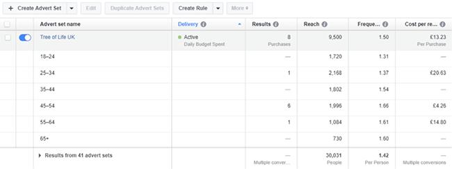 Коэффициент релевантности Facebook – аудитория по украшениям из пробкового дерева
