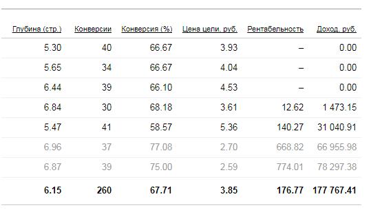 Стратегии управления ставками Яндекс.Директ – статистика по ROI и доходу в Директе