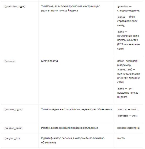 Динамические параметры яндекс директ при запуске гугл хром появляется реклама что делать