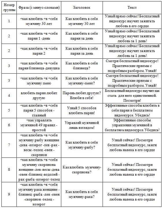 Кейс Лилии Родник – примеры объявлений для сегмента Виктория Клочкова
