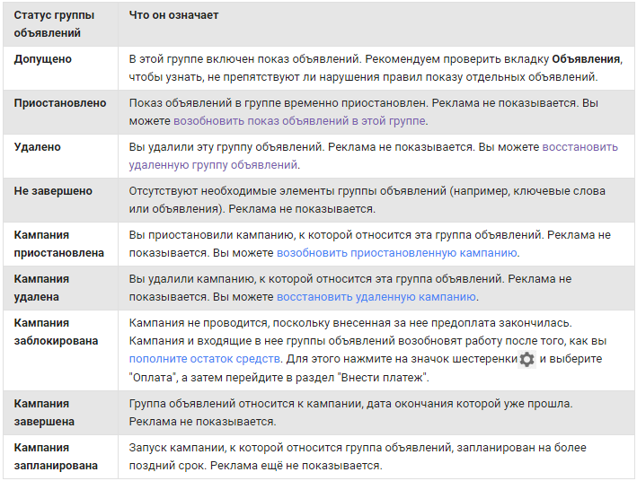Структура аккаунта AdWords — значения статусов групп объявлений