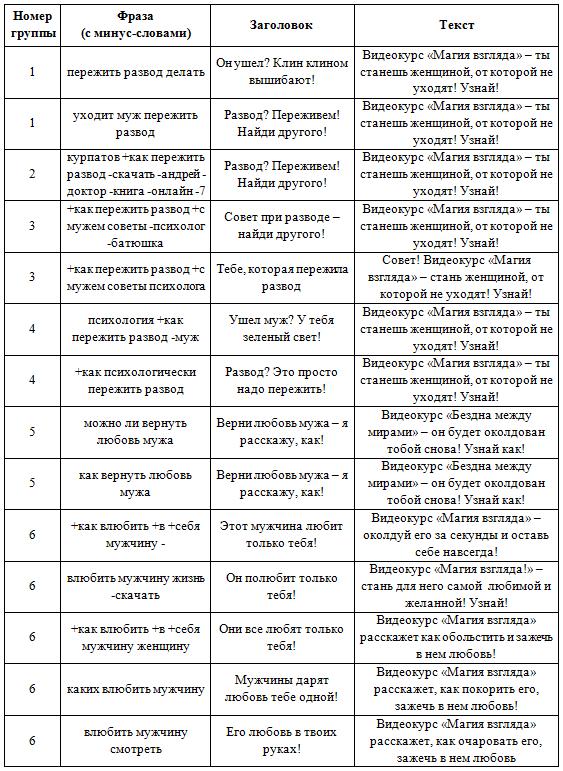 Кейс Лилии Родник – примеры объявлений для сегмента Алла Пугачева