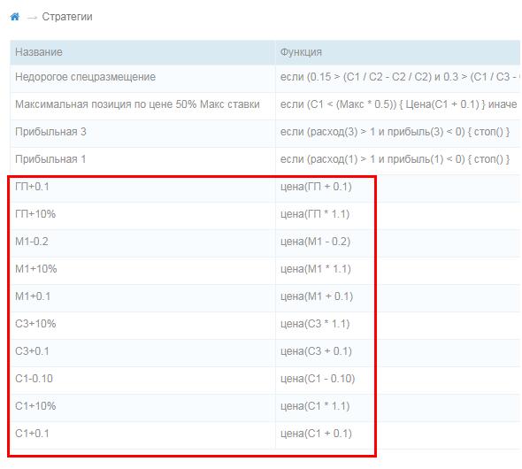 Стратегии управления ставками Яндекс.Директ – пример использования биддера