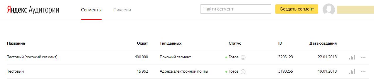 Яндекс Аудитории – охват похожего сегмента