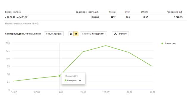 Стратегии управления ставками Яндекс.Директ – динамика конверсий