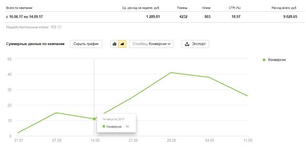 Стратегии управления ставками Яндекс.Директ – динамика продаж