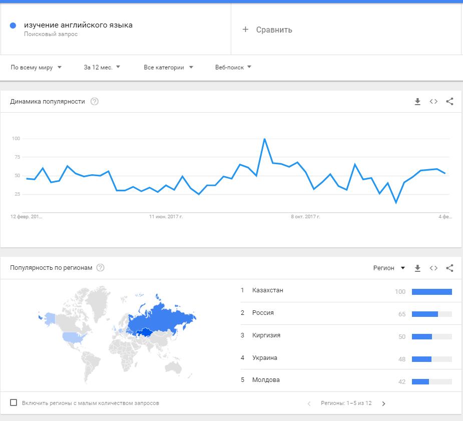 Портреты целевой аудитории — Google Trends