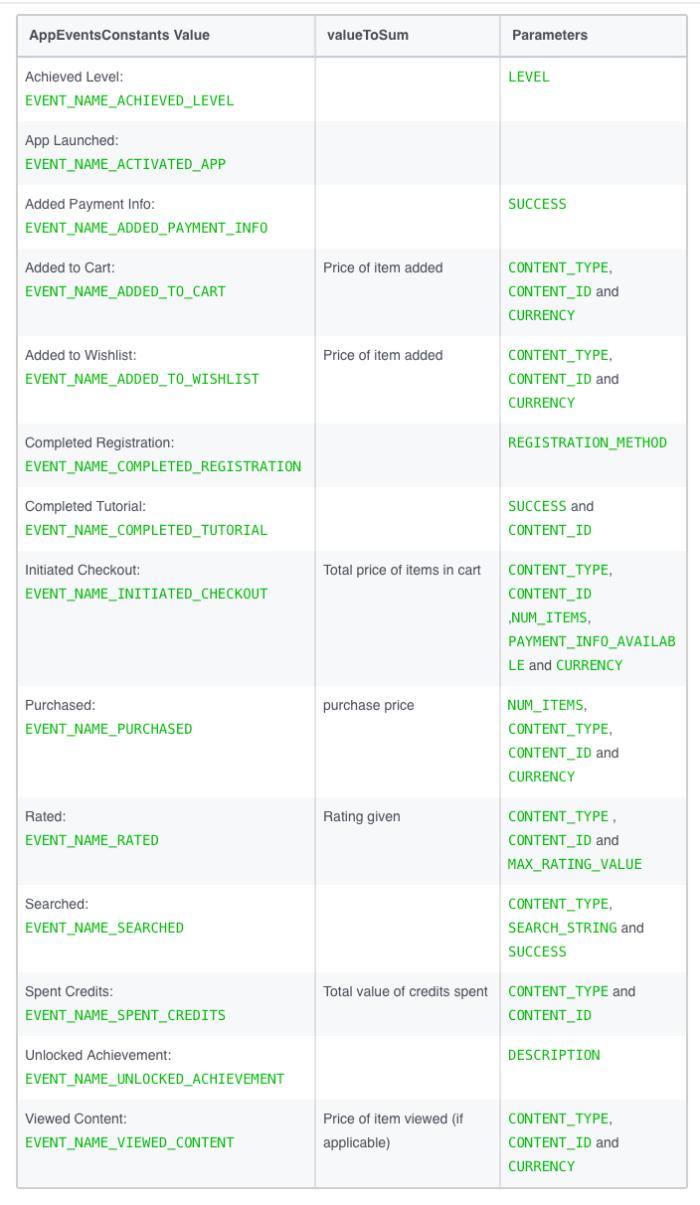 Ретаргетинг в Facebook – список действий для Android