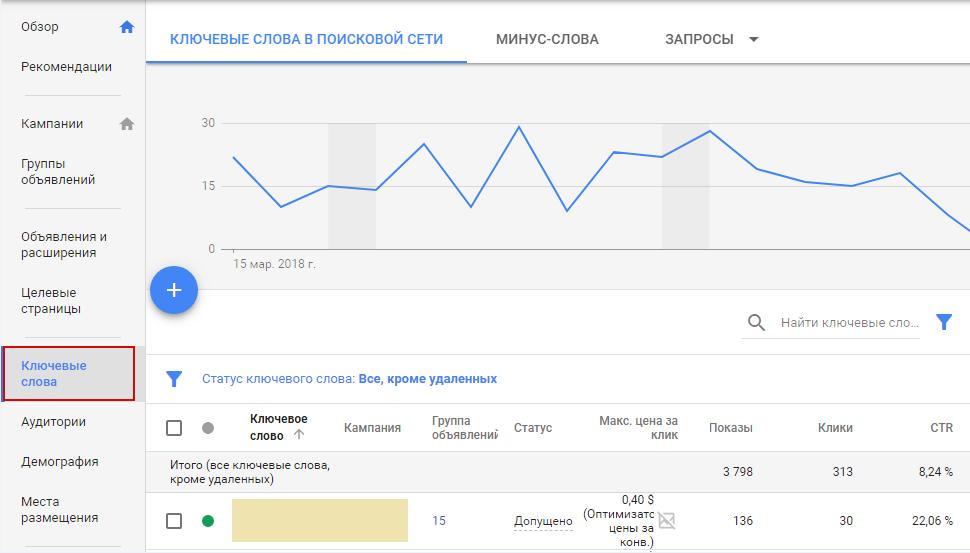 12-analiz-google-adwords--otchet-po-klyuchevym-slovam.png