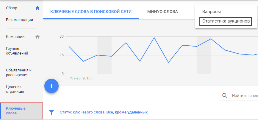 16-analiz-google-adwords--statistika-aukcionov.png