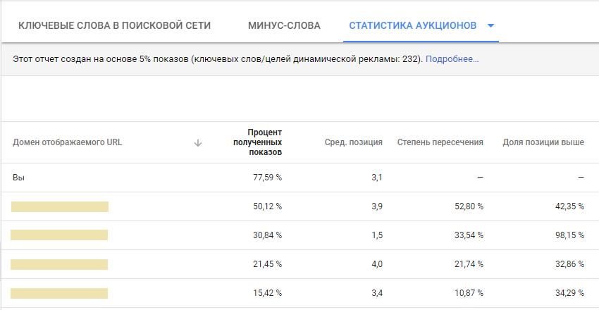 17-analiz-google-adwords--dannye-pokazov-sobstvennogo-obyavleniya-i-obyavleniy-konkurentov.png