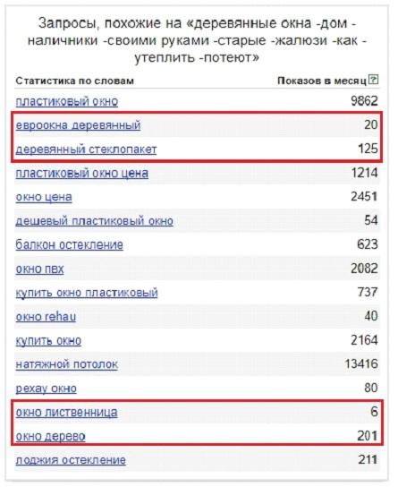 Яндекс Wordstat – результаты определения околоцелевого спроса