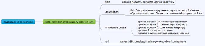 Группировка запросов при создании семантической структуры сайта