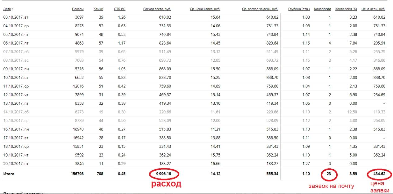 Одноэкранные лендинги – кейс по продаже фанеры, статистика