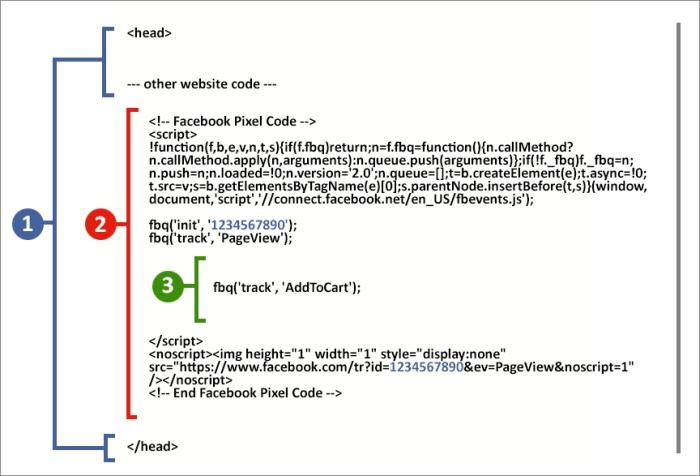 Ретаргетинг в Facebook – добавление кода события на страницу