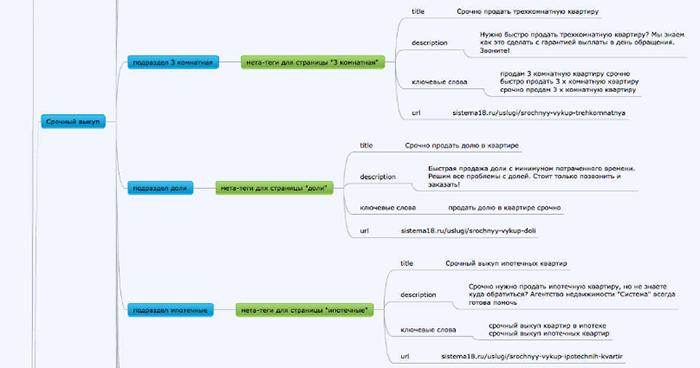 Фрагмент SEO-структуры для многостраничного сайта