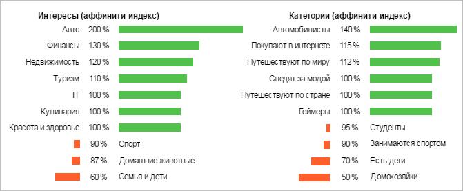 Яндекс Аудитории – интересы и категории