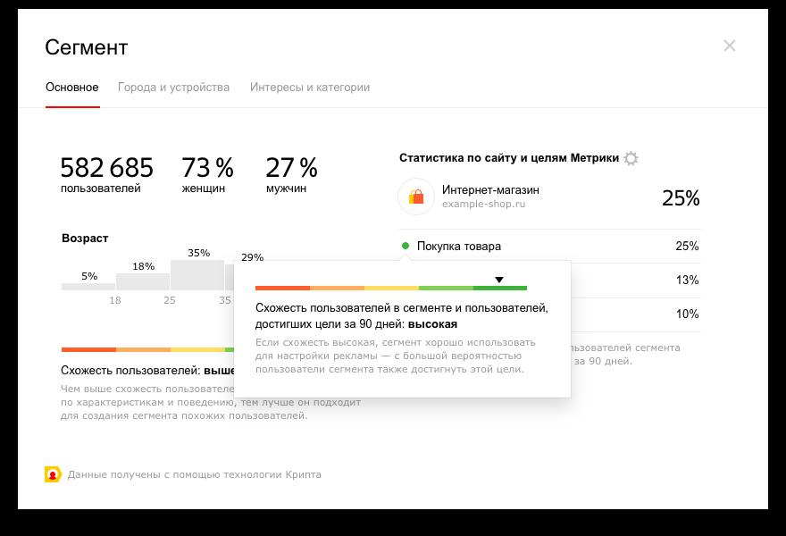 Яндекс Аудитории – степень схожести пользователей сегмента
