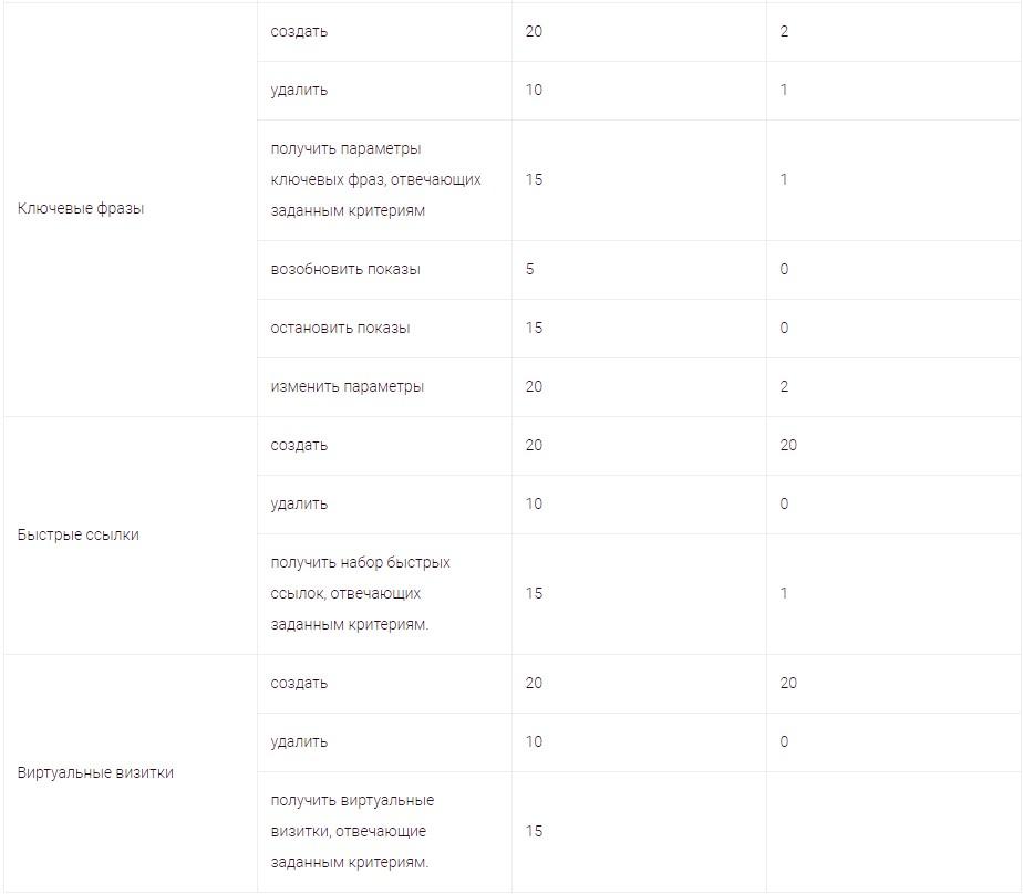 Как начисляются баллы в яндекс директ контентная реклама сайта