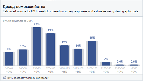 Facebook Audience Insights – диаграмма доход домохозяйства