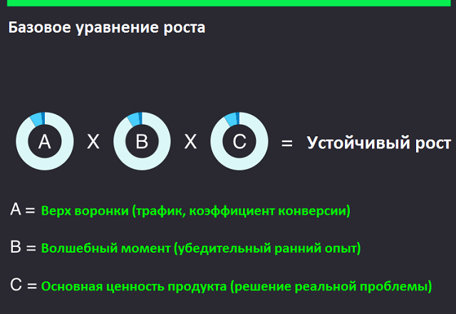 Виды стратегий growth hackingа