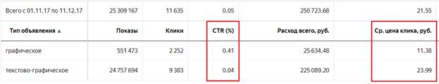 Настройка РСЯ – конверсия графических объявлений по сравнению с обычными