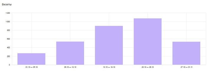 Исходные данные по визитам в блоге Yagla