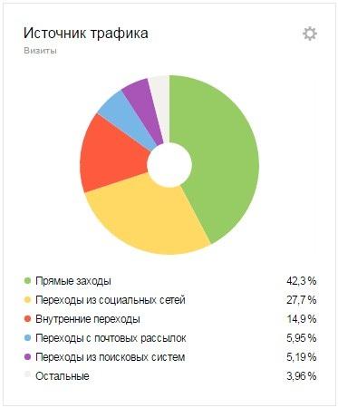 Исходные данные по источникам трафика в блоге Yagla