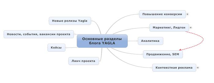 Кластеризация по категориям в блоге Yagla