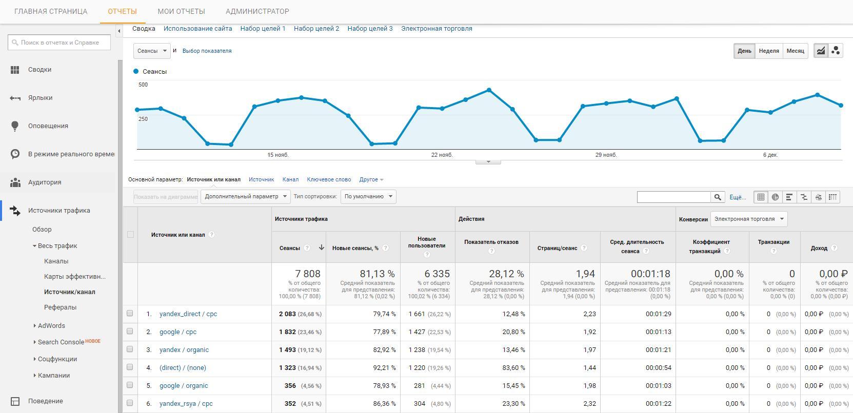 Отслеживание UTM меток в Google Analytics