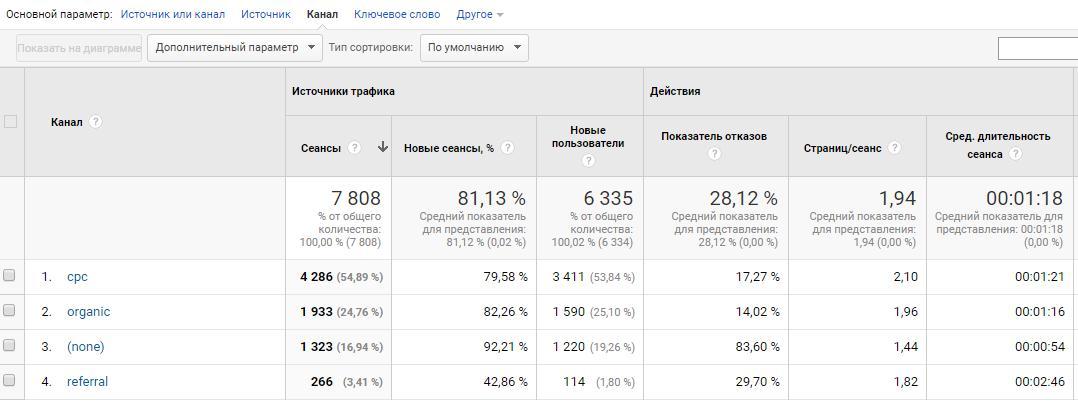 Анализ каналов трафика по UTM-меткам