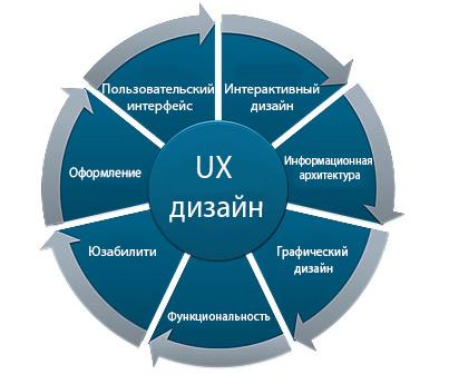 Схематичные элементы разработки UX дизайна