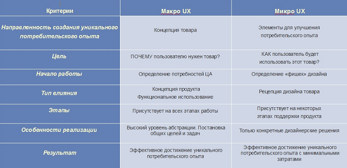 Детали в UX дизайне решают все