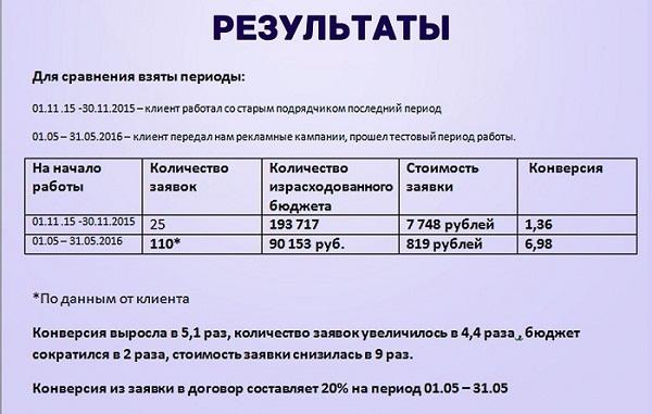 Результаты проекта Невские весы