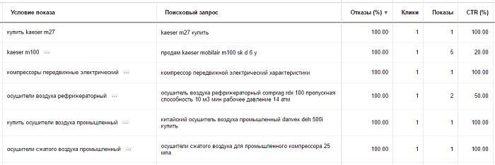 Просмотр запросов яндекс директ контекстная реклама бабаев евдокимов
